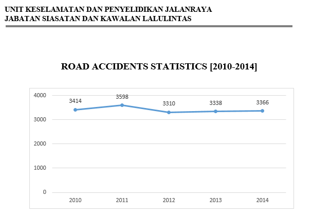 Road Accidents 2010-2014.PNG